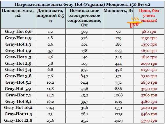 Нагревательные маты Gray-Hot (Украина)