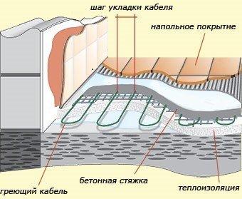 Выбор и укладка теплоизоляции под систему обогрева пола
